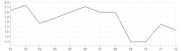 Grafiek - geharmoniseerde inflatie Denemarken 2006 (HICP)