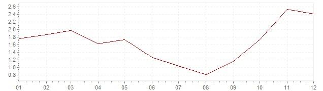 Grafico - inflazione armonizzata Danimarca 2007 (HICP)