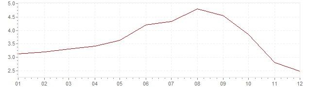 Grafico - inflazione armonizzata Danimarca 2008 (HICP)