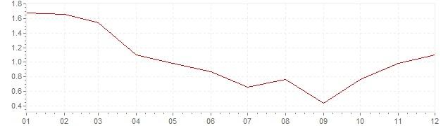Grafiek - geharmoniseerde inflatie Denemarken 2009 (HICP)