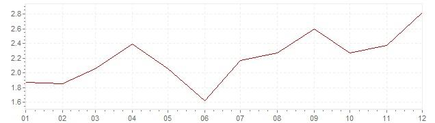 Grafiek - geharmoniseerde inflatie Denemarken 2010 (HICP)