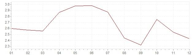 Gráfico – inflação harmonizada na Dinamarca em 2011 (IHPC)