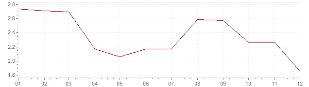 Graphik - harmonisierte Inflation Dänemark 2012 (HVPI)