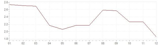Graphik - Inflation harmonisé Danemark 2012 (IPCH)