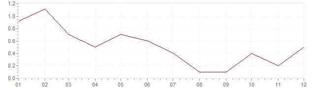 Grafiek - geharmoniseerde inflatie Denemarken 2013 (HICP)