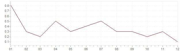 Graphik - harmonisierte Inflation Dänemark 2014 (HVPI)