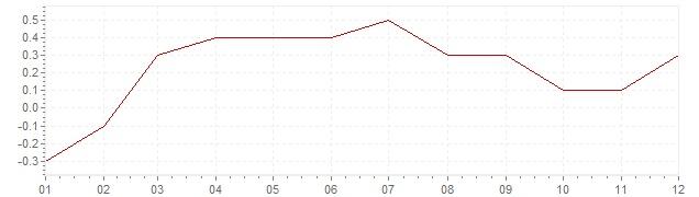 Grafiek - geharmoniseerde inflatie Denemarken 2015 (HICP)