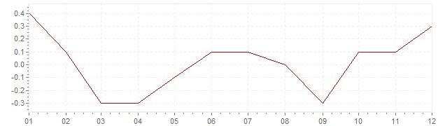 Grafiek - geharmoniseerde inflatie Denemarken 2016 (HICP)
