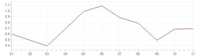 Grafico - inflazione armonizzata Danimarca 2018 (HICP)