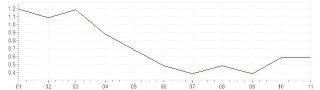 Graphik - harmonisierte Inflation Dänemark 2019 (HVPI)