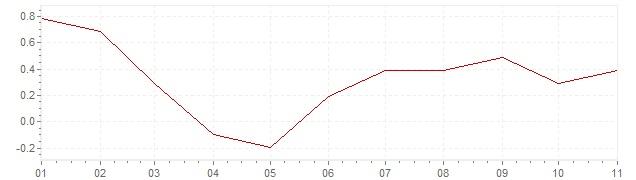 Grafiek - geharmoniseerde inflatie Denemarken 2020 (HICP)