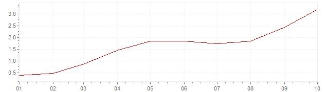 Grafico - inflazione armonizzata Danimarca 2021 (HICP)