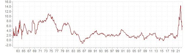 Gráfico – inflación histórica del IPC Países Bajos - evolución de la inflación a largo plazo