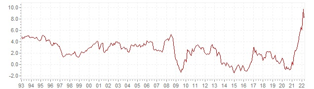 Graphik - historische HVPI Inflation Spanien - Langfristige Inflationsentwicklung