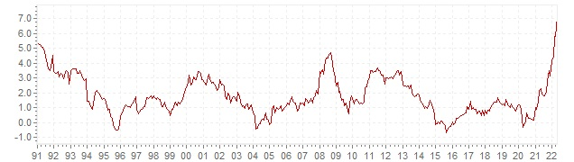 Chart HICP inflation Finland - long term inflation development