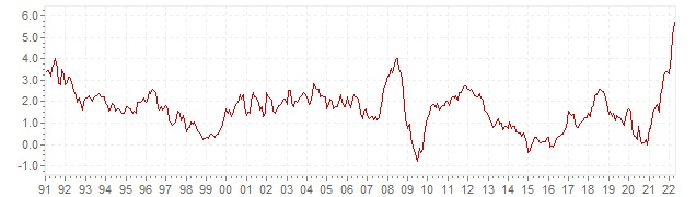 Chart HICP inflation France - long term inflation development