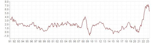 Grafico - inflazione storica HICP Francia - andamento dell'inflazione nel lungo periodo