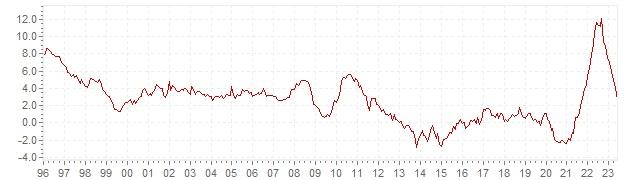 Chart HICP inflation Greece - long term inflation development