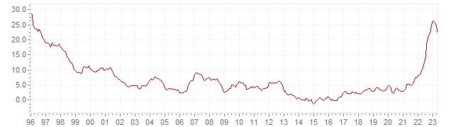 Chart HICP inflation Hungary - long term inflation development
