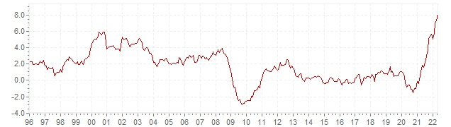 Chart HICP inflation Ireland - long term inflation development