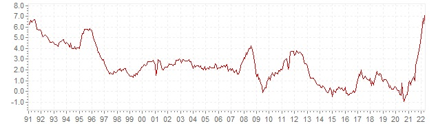 Chart HICP inflation Italy - long term inflation development