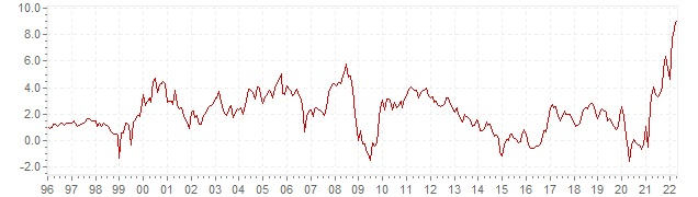 Chart HICP inflation Luxembourg - long term inflation development