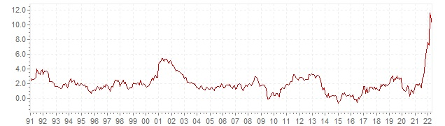 Chart HICP inflation The Netherlands - long term inflation development