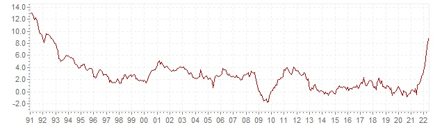 Chart HICP inflation Portugal - long term inflation development