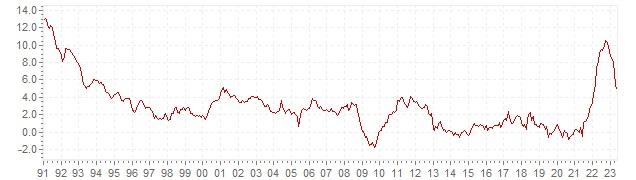 Graphique - inflation IPCH historique en Portugal - évolution de l'inflation harmonisée sur le long terme