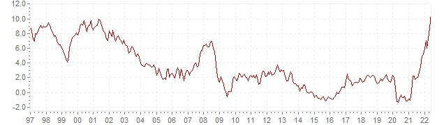 Chart HICP inflation Slovenia - long term inflation development