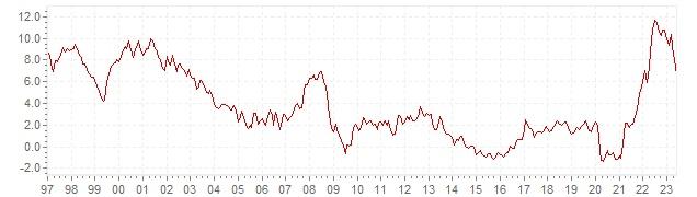 Graphique - inflation IPCH historique en Slovénie - évolution de l'inflation harmonisée sur le long terme