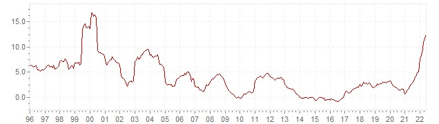 Chart HICP inflation Slovakia - long term inflation development