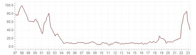 Graphique - inflation IPCH historique en Turquie - évolution de l'inflation harmonisée sur le long terme