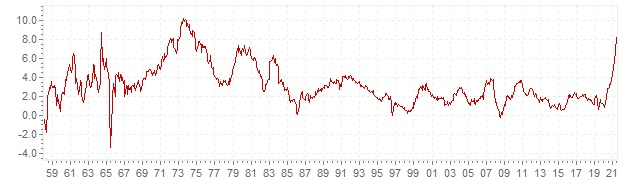 Chart - historic CPI inflation Austria - long term inflation development