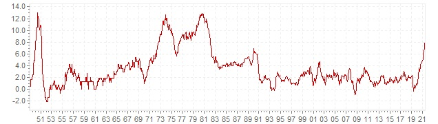 Chart - historic CPI inflation Canada - long term inflation development