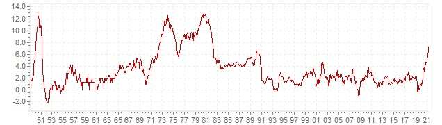 Graphique - inflation IPC historique en Canada - évolution de l'inflation sur le long terme