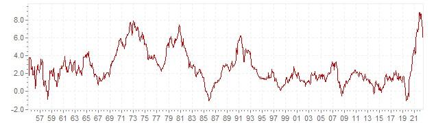 Gráfico – inflação histórica IPC Alemanha - evolução da inflação a longo prazo