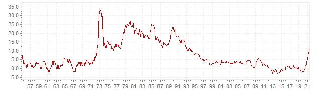 Chart - historic CPI inflation Greece - long term inflation development