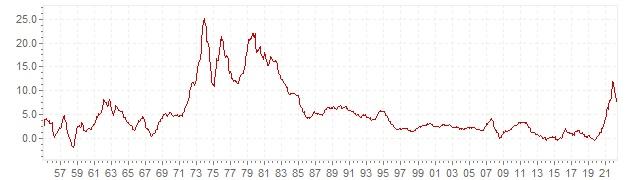 Grafiek - historische CPI inflatie Italie - lange termijn inflatie ontwikkeling