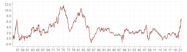 Chart - historic CPI inflation Luxembourg - long term inflation development