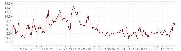 Graphik - historische VPI Inflation Norwegen - Langfristige Inflationsentwicklung