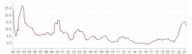 Grafiek - historische CPI inflatie Slowakije - lange termijn inflatie ontwikkeling