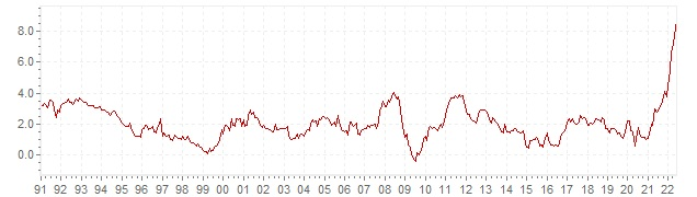 Chart HICP inflation Austria - long term inflation development