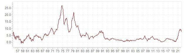 Graphik - historische VPI Inflation Großbritannien - Langfristige Inflationsentwicklung