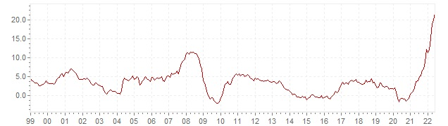 Chart - historic CPI inflation Estonia - long term inflation development