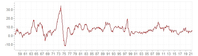Chart - historic CPI inflation India - long term inflation development