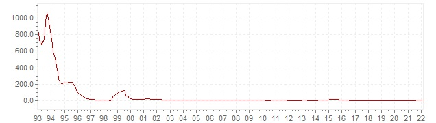 Chart - historic CPI inflation Russia - long term inflation development