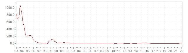 Graphik - historische VPI Inflation Russland - Langfristige Inflationsentwicklung
