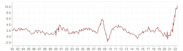 Chart HICP inflation Belgium - long term inflation development