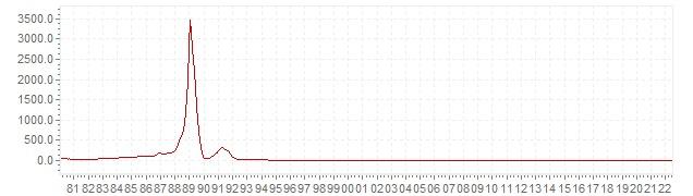 Graphik - historische VPI Inflation Slowenien - Langfristige Inflationsentwicklung